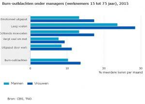 Burn-outklachten-onder-managers-werknemers-15-tot-75-jaar-2015-16-07-05